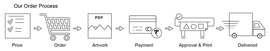 order process-printmaxindia.com